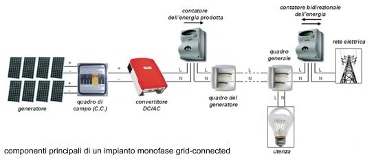 Schema Collegamento Impianto Fotovoltaico Alla Rete : Studio tecnico di ingegneria ing erminio martino