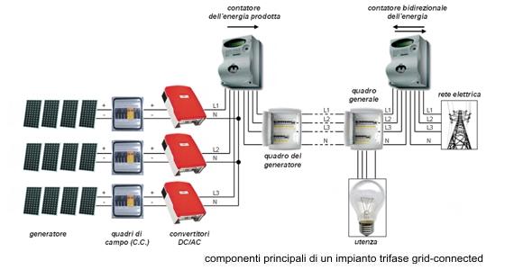 Schema Collegamento Impianto Fotovoltaico : Studio tecnico di ingegneria ing erminio martino