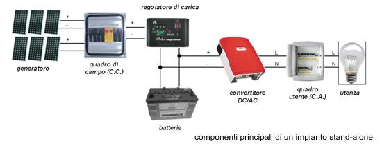 Schema Elettrico Quadro Di Campo Impianto Fotovoltaico : Studio tecnico di ingegneria ing erminio martino
