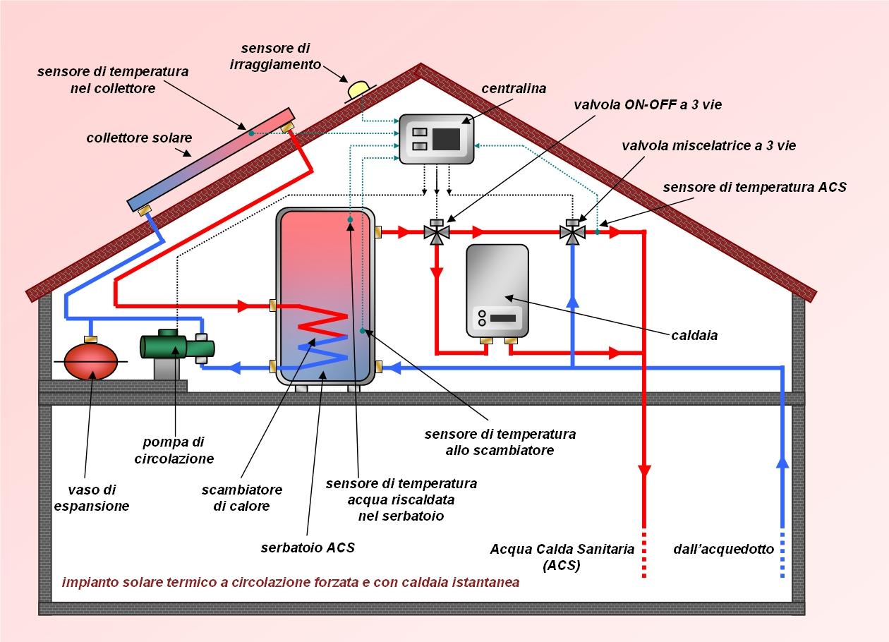 Studio tecnico di ingegneria ing erminio di martino - Centralina acqua per casa ...