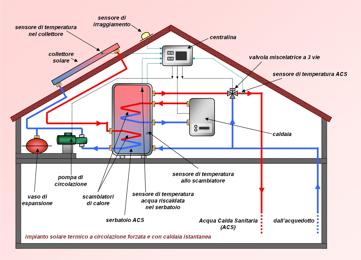 Studio tecnico di ingegneria ing erminio di martino for Pex sistema di riscaldamento ad acqua calda